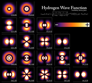 English: Hydrogen Density Plots for n up to 4.