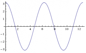 Autocorrelation integral of the sine wave