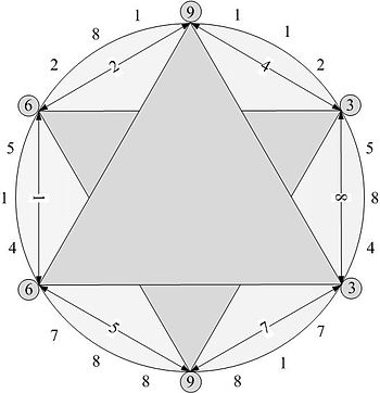 English: This image shows the 3-6-9 hexagram o...